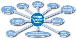 ActuatorTechnologyFactors-v1-Fig1-FPO-1