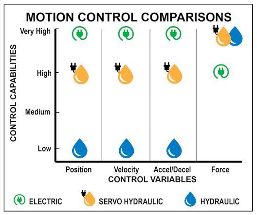 motion control variables h vs e